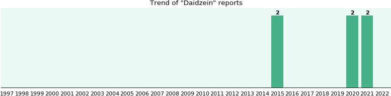Daidzein: 2 reports from FDA and social media.