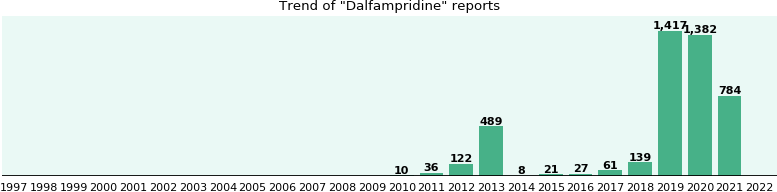 Dalfampridine: 749 reports from FDA and social media.