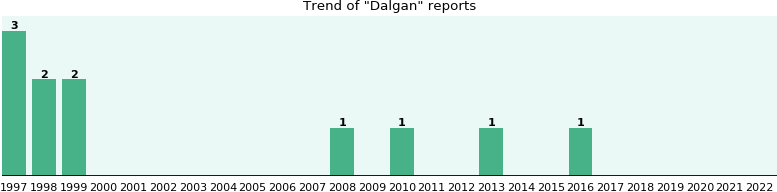 Dalgan: 11 reports from FDA and social media.