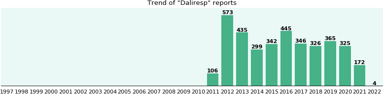 Daliresp: 1,978 reports from FDA and social media.