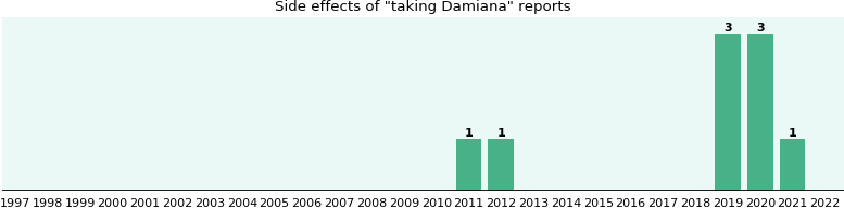 Damiana side effects.