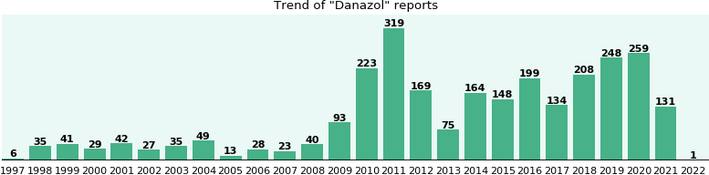 Danazol: 1,666 reports from FDA and social media.