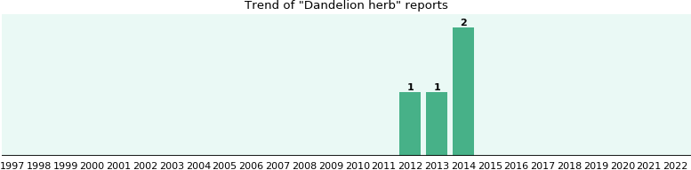 Dandelion herb: 4 reports from FDA and social media.