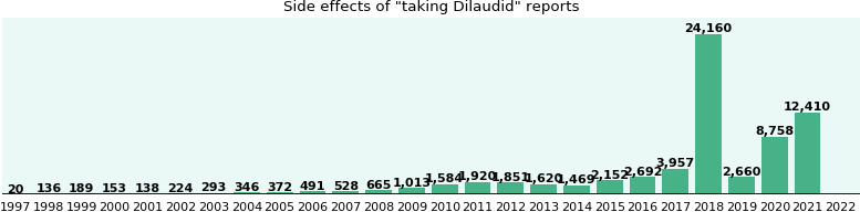 Dilaudid side effects.