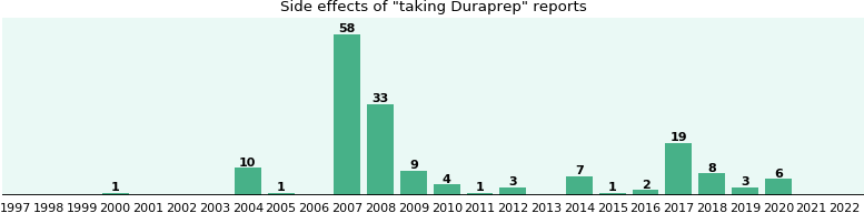 Duraprep side effects.