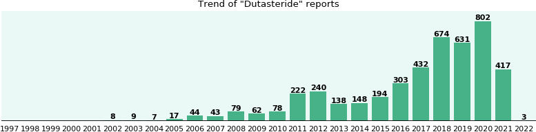 Dutasteride: 2,527 reports from FDA and social media.