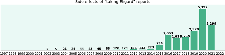 Eligard side effects.