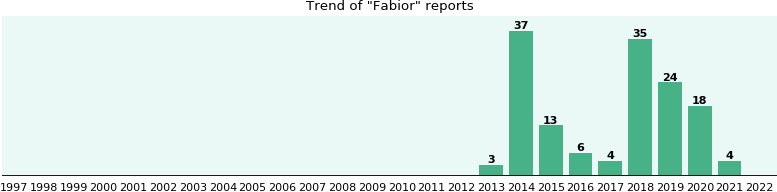 Fabior: 59 reports from FDA and social media.
