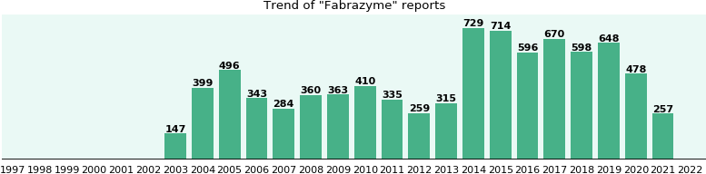 Fabrazyme: 5,833 reports from FDA and social media.