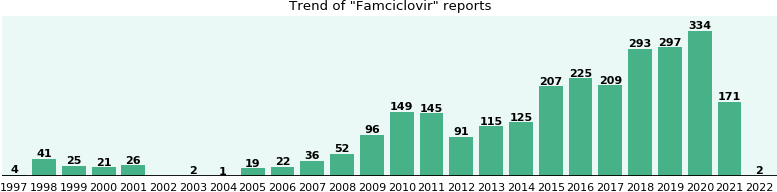 Famciclovir: 1,282 reports from FDA and social media.