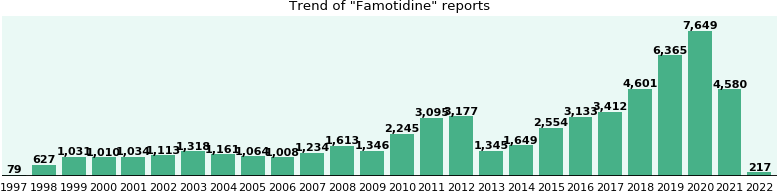 Famotidine: 31,679 reports from FDA and social media.