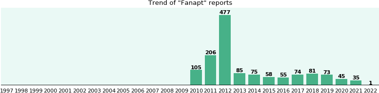 Fanapt: 1,071 reports from FDA and social media.
