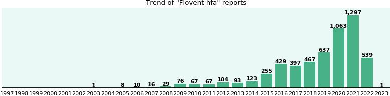 Flovent Hfa Alternatives