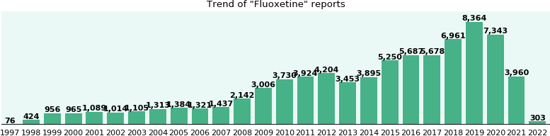 Fluoxetine: 57,156 reports from FDA and social media.