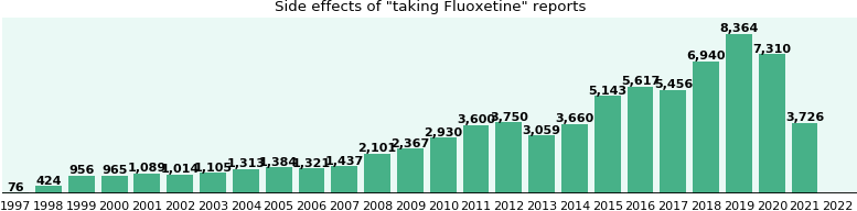 Real fluoxetine