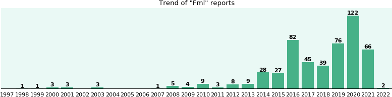 Fml: 188 reports from FDA and social media.