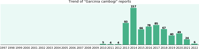 Garcinia cambogi: 451 reports from FDA and social media.