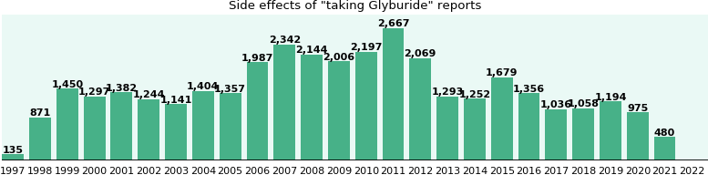 Glibenclamide - Wikipedia