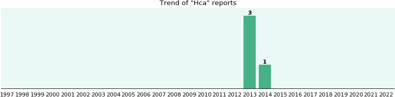 Hca: 4 reports from FDA and social media.