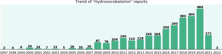 Hydroxocobalamin: 2,900 reports from FDA and social media.