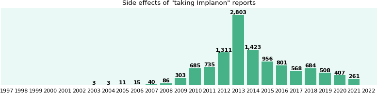 Implanon side effects.