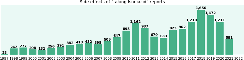 Isoniazid side effects.