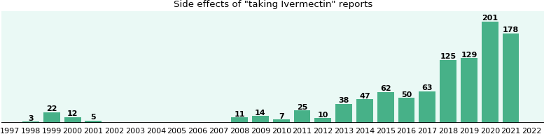 Ivermectin side effects.