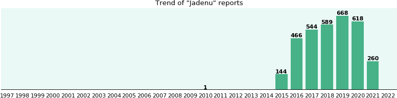 Jadenu: 719 reports from FDA and social media.