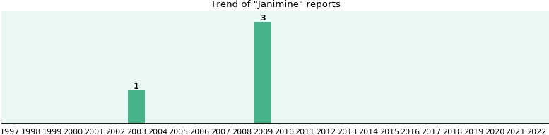 Janimine: 4 reports from FDA and social media.