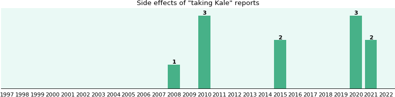 Kale side effects.