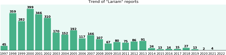 Lariam: 3,078 reports from FDA and social media.