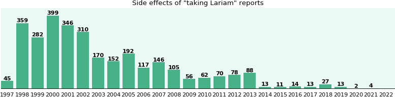 Lariam side effects.