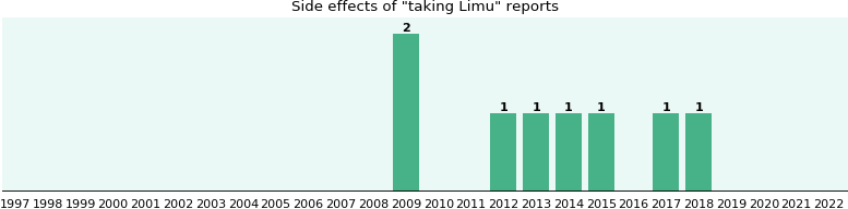 Limu side effects.