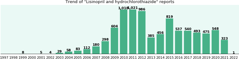 Lisinopril and hydrochlorothiazide: 7,443 reports from FDA and social media.