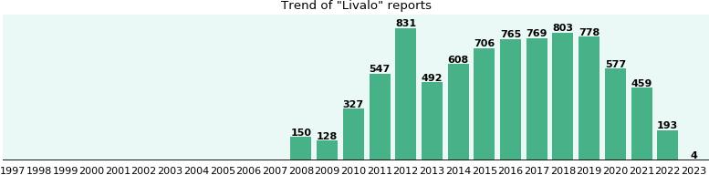 Livalo Effectiveness Side Effects Alternatives 6 305