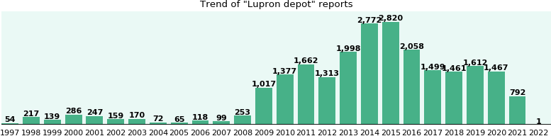Lupron depot: 17,331 reports from FDA and social media.