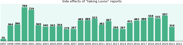 Luvox For Ocd Side Effects