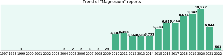 Magnesium: 45,408 reports from FDA and social media.
