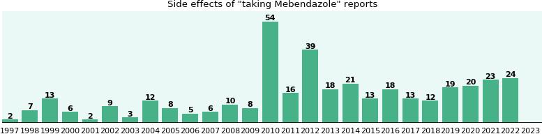 Mebendazole Side Effects Pregnancy
