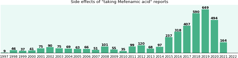Common Mefenamic acid side effects (by duration, gender, age