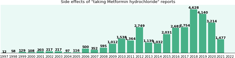 Metformin hydrochloride side effects.