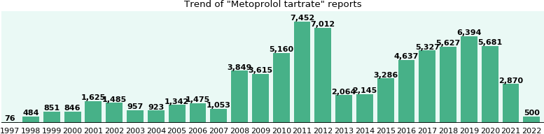 Metoprolol tartrate: 59,602 reports from FDA and social media.