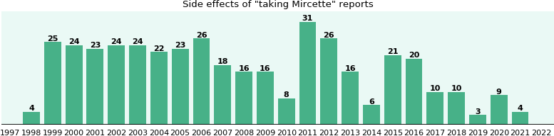 Mircette Side Effects Reviews
