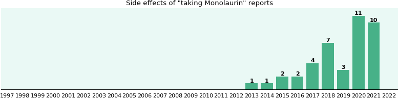 Monolaurin side effects.