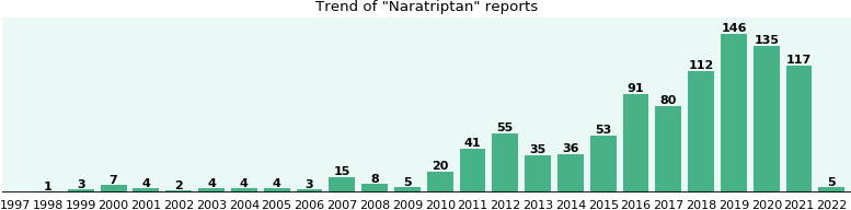 Naratriptan: 411 reports from FDA and social media.