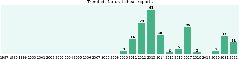 Natural dhea: 124 reports from FDA and social media.