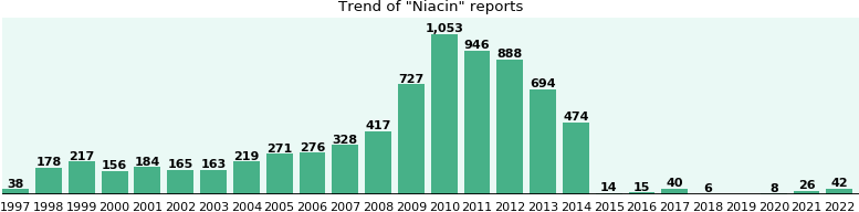 Niacin: 7,453 reports from FDA and social media.