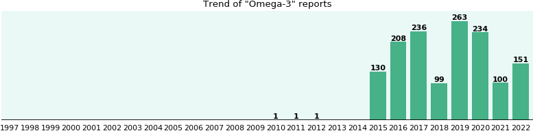 Omega-3: 606 reports from FDA and social media.