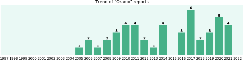 Oraqix: 30 reports from FDA and social media.