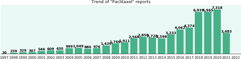 Paclitaxel: 30,827 reports from FDA and social media.